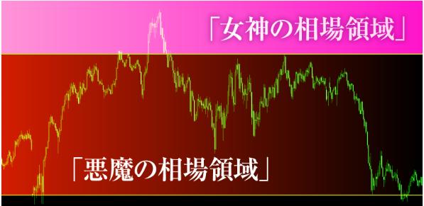 愛トレFX・女神の相場領域と悪魔の相場領域.PNG